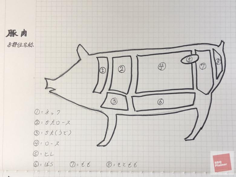 豚肉8部位名称 1