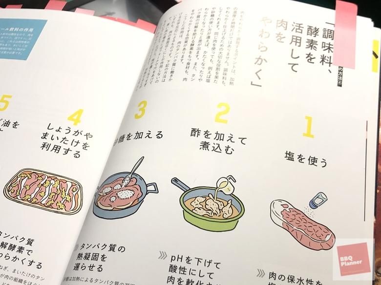 肉の事典 2